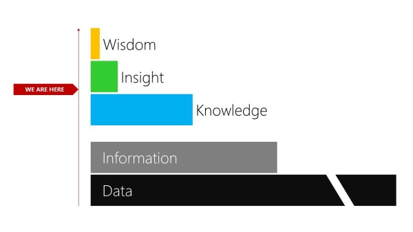 The information stack
