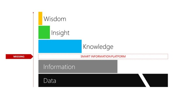 Where the smart information platform fits